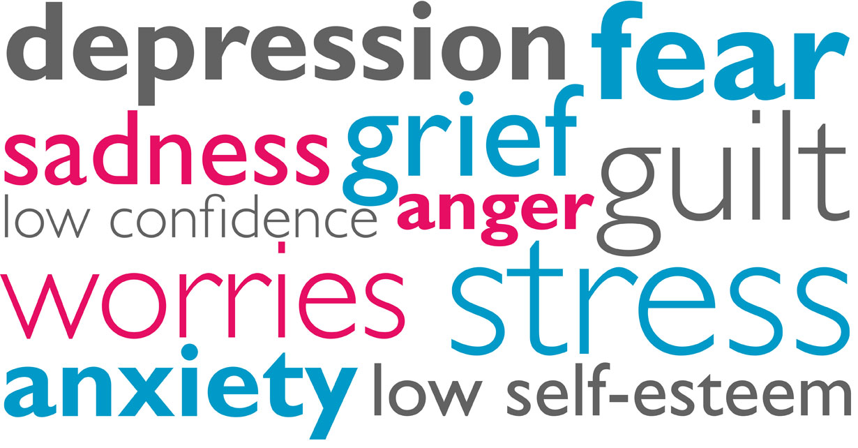 Word cloud: stress, anxiety, depression, sadness, grief, worries, low confidence, fear, anger, guilt, low self-esteem